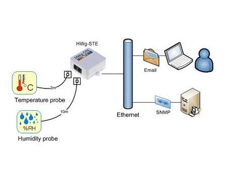 Unterstützt SNMP und XML Interfaces
