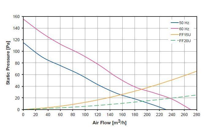 Luftfördermenge FF15