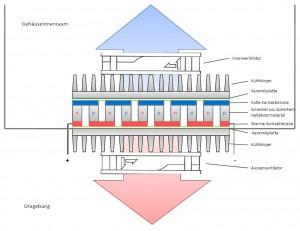 Schematischer Aufbau Peltierkühlgerät