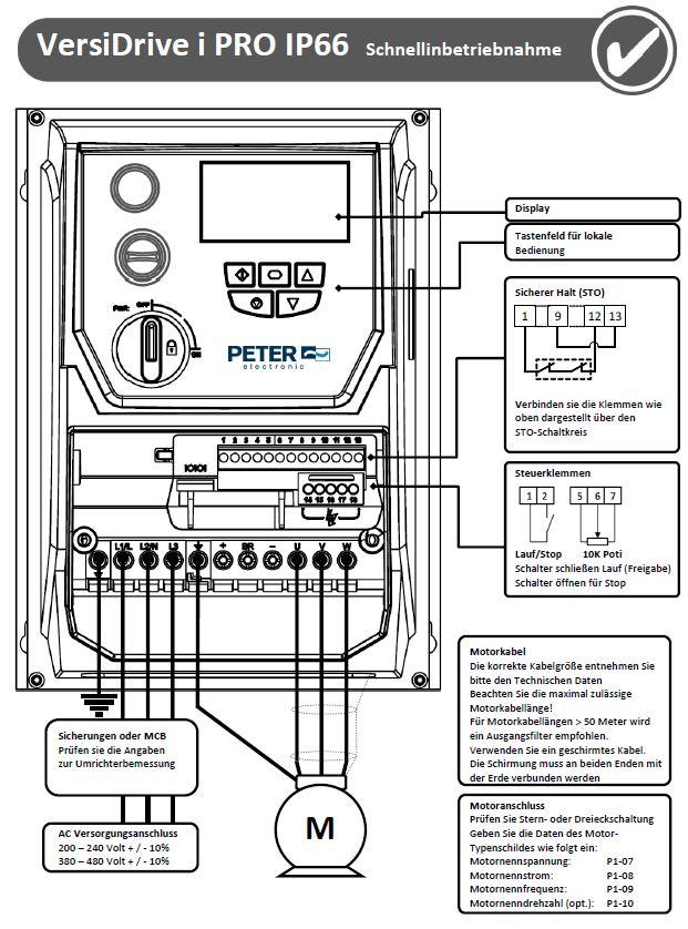Grafik zur Schnellinbetriebnahme i Pro IP66