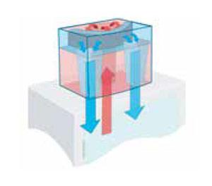 4-facher Kondensatz-Schutz schützt vor kondensatgefährdeten Luftschläuchen