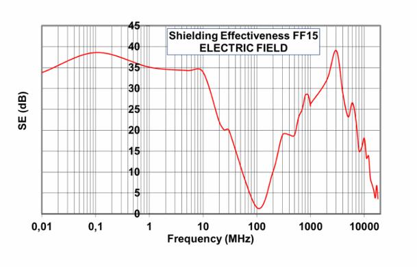 EMV-Filterlüfter/Austrittsfilter der FF-Serie