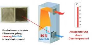 Service-Alarmierung bei verschmutzten Filtermatten