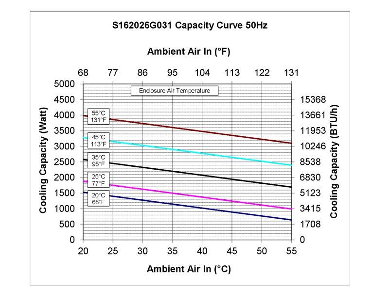 Leistungskurve des Schaltschrank-Kühlgerätes SPECTRACOOL SLIM FIT 2000 Watt-50 Hz