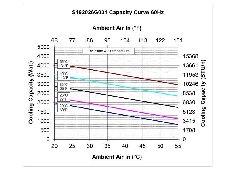 Leistungskurve des Schaltschrank-Kühlgerätes SPECTRACOOL SLIM FIT 2000 Watt-60 Hz