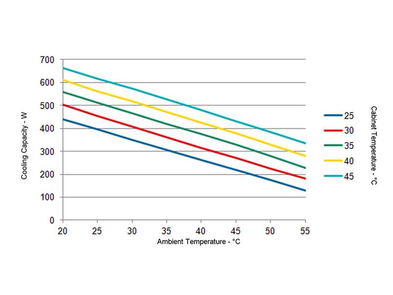 Leistungskurve zu Wandklimagerät SMART 420 Watt