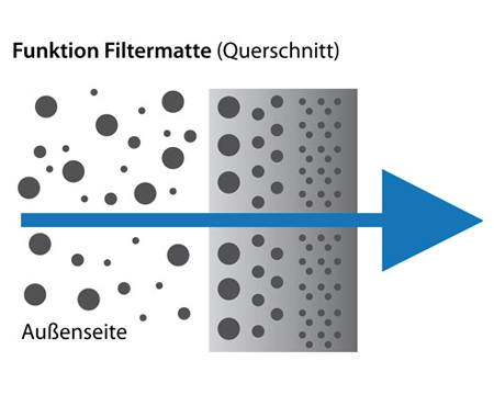 Funktion einer Filtermatte (Querschnitt)