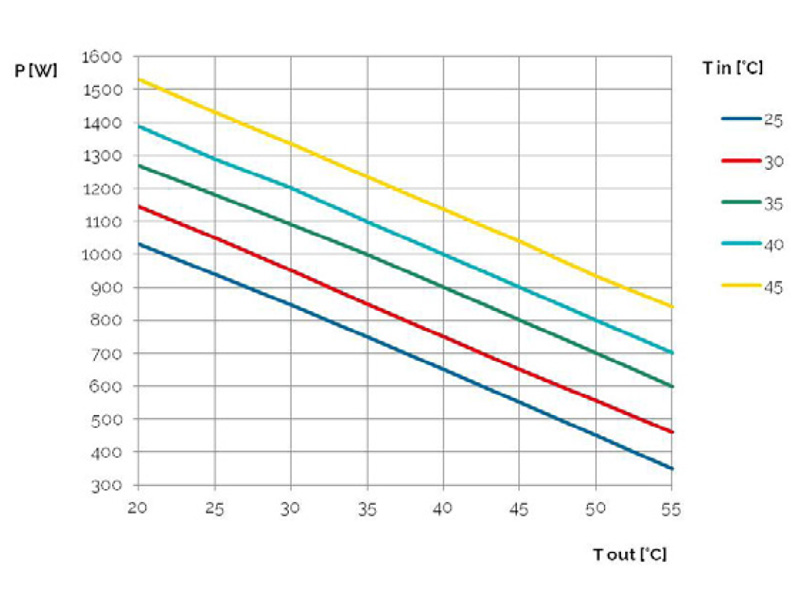 Schaltschrank-Kühlgeräte SLIM IN bis 1150 W Leistungskurve