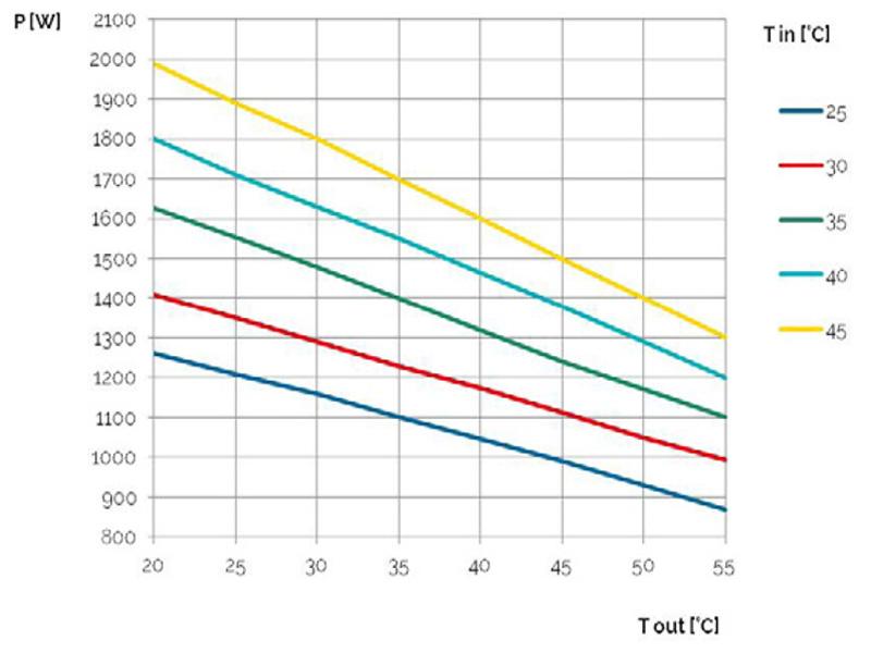 Schaltschrank-Kühlgeräte SLIM IN bis 1500 W Leistungskurve