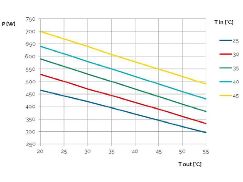 Schaltschrank-Kühlgeräte SLIM IN Leistungskurve bis 550 W