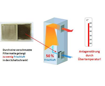 Überwachung von verschmutzten Filtermatten bei Schaltschrank-Filterlüfter