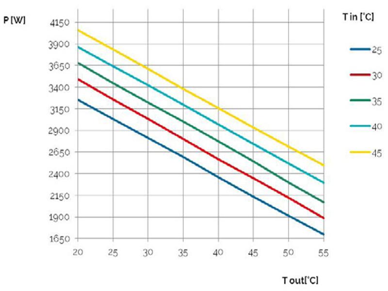 Schaltschrank-Kühlgerät SLIM IN Leistungskurve bis 3200 W