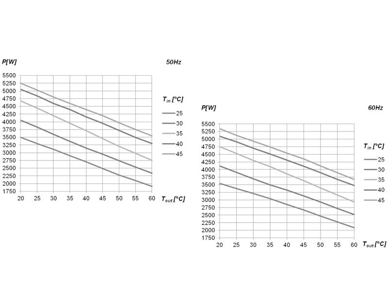 Leistungskurven zu Schaltschrank-Kühlgeräten SLIM IN II bis 4000 Watt