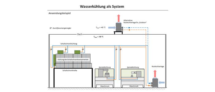 Rückkühlanlagen für die Prozesskühlung im industriellen Umfeld