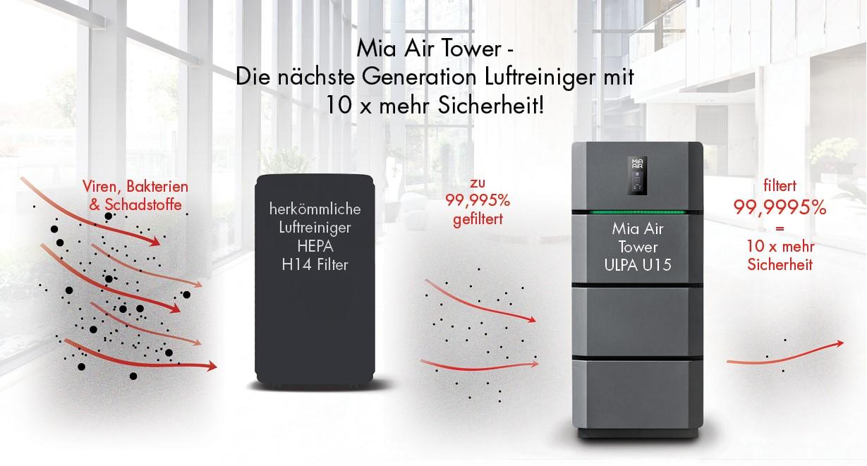 Dank ULPA U15-Filtertechnologie 10x mehr Sicherheit im Vergleich zu H14 HEPA-Filtern